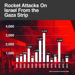 Rocket attacks against Israel, since the withdrawal of Israel from the Gaza Strip in 2005. Photo Credit: Israeli Defense Forces