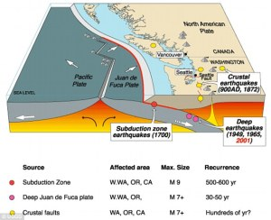 23BF0FEC00000578-2861318-The_Cascadia_Subduction_Zone_CSZ_megathrust_fault_is_a_1_000_Km_-m-6_1417726779161
