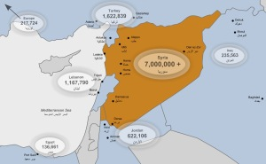 Numbers of Syrian refugees in neighboring countries, as well as 7 million displaced people inside the country.. Credit: FocusonSyria.org
