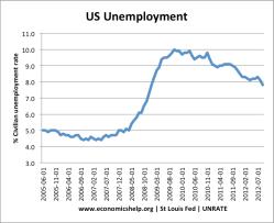 us-unemployment-05-12