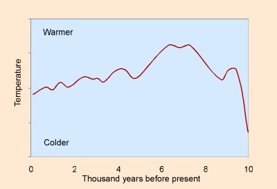 World Temperature Trends over the last 10,000 years. (Credit: