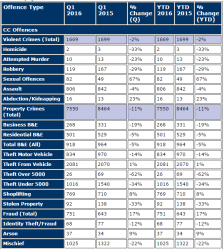 surrey-crime-stats