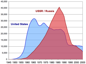 U.S. - Russia nuclear stockpiò STOCKPILES (Credit: Wikipedia Common)